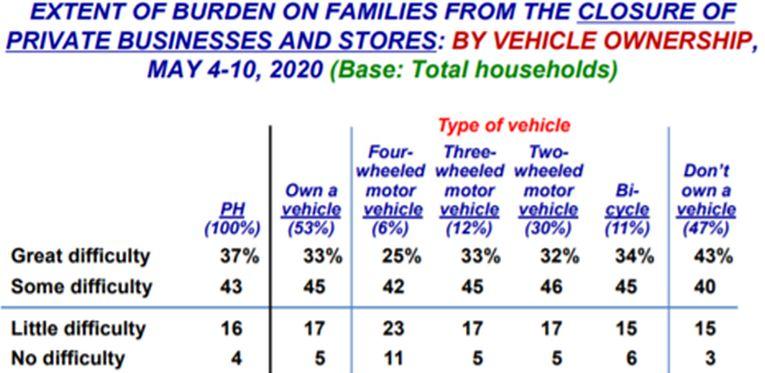 Covid-19 Mobile Phone Survey