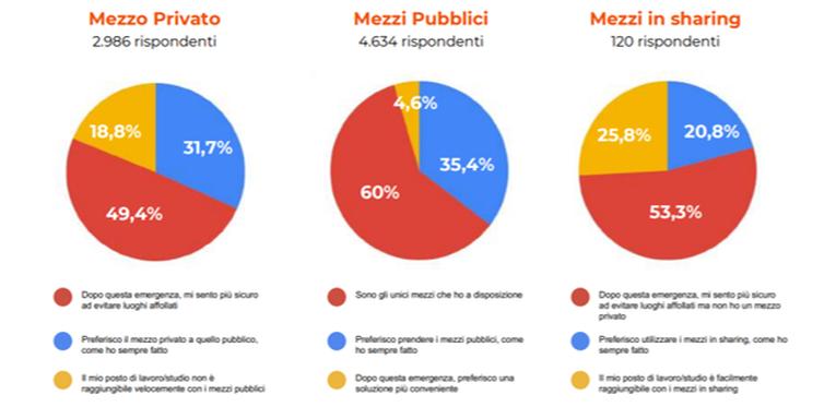 L'impatto del Covid-19 sugli utenti del trasporto pubblico in Italia