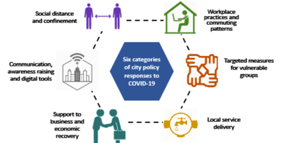 Cities' Policy Responses to COVID-19