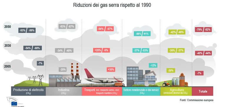 la strategia di riduzione delle emissioni di carbonio al 2050